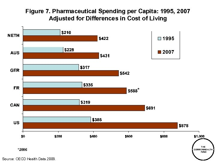 Figure 7. Pharmaceutical Spending per Capita: 1995, 2007 Adjusted for Differences in Cost of
