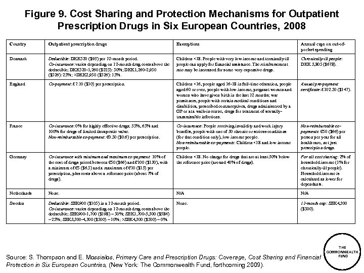 Figure 9. Cost Sharing and Protection Mechanisms for Outpatient Prescription Drugs in Six European