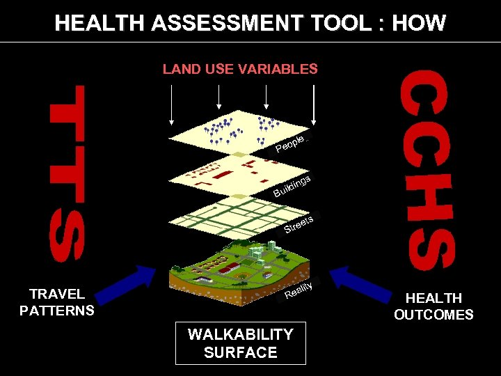 HEALTH ASSESSMENT TOOL : HOW LAND USE VARIABLES le op Pe gs in uild