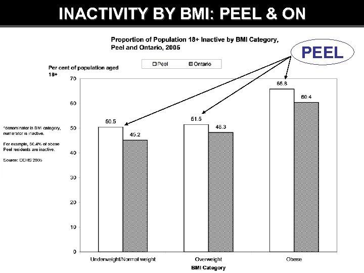 INACTIVITY BY BMI: PEEL & ON PEEL