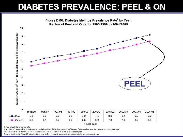 DIABETES PREVALENCE: PEEL & ON PEEL