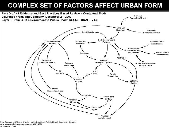 COMPLEX SET OF FACTORS AFFECT URBAN FORM