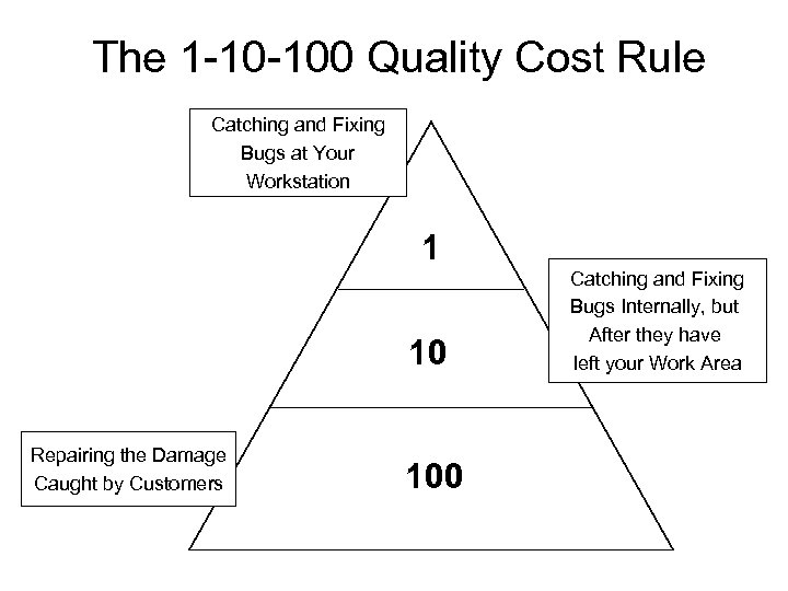 The 1 -10 -100 Quality Cost Rule Catching and Fixing Bugs at Your Workstation