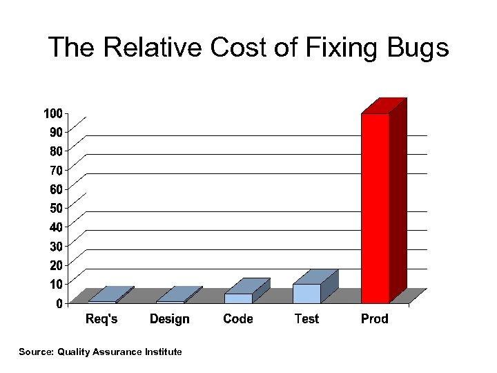 The Relative Cost of Fixing Bugs Source: Quality Assurance Institute