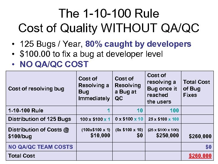 The 1 -10 -100 Rule Cost of Quality WITHOUT QA/QC • 125 Bugs /