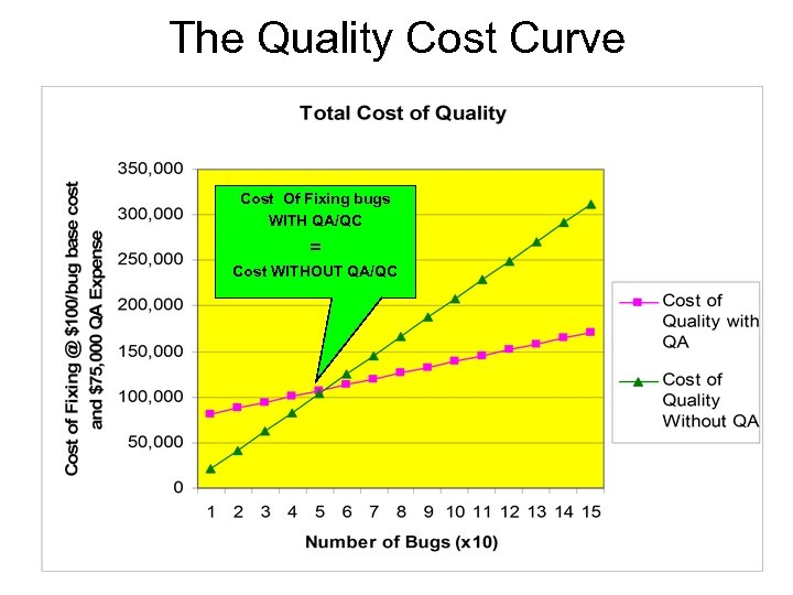 The Quality Cost Curve Cost Of Fixing bugs WITH QA/QC = Cost WITHOUT QA/QC