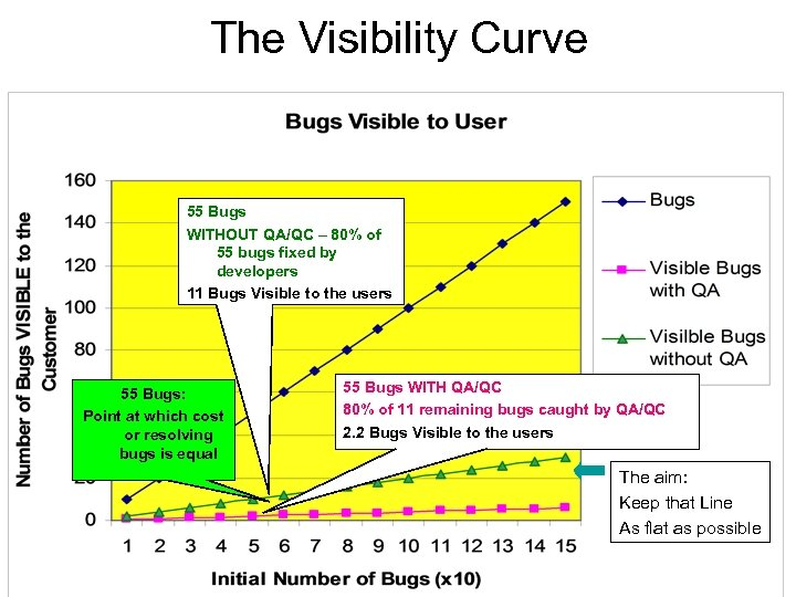 The Visibility Curve 55 Bugs WITHOUT QA/QC – 80% of 55 bugs fixed by