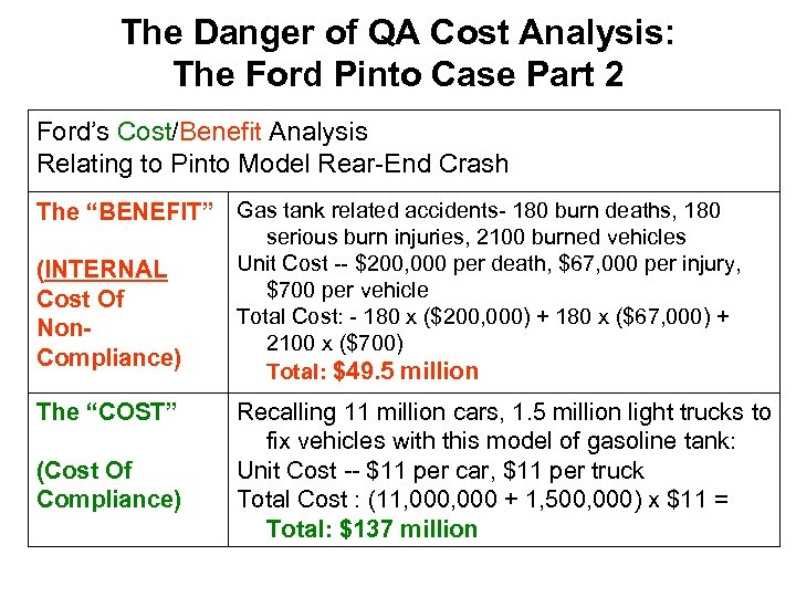 The Danger of QA Cost Analysis: The Ford Pinto Case Part 2 Ford's Cost/Benefit