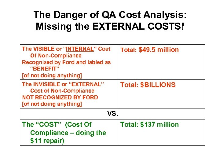 """The Danger of QA Cost Analysis: Missing the EXTERNAL COSTS! The VISIBLE or """"INTERNAL"""""""