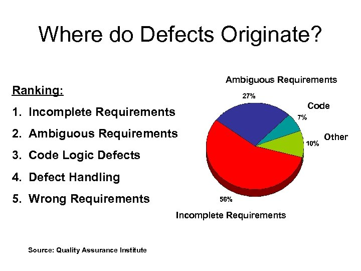 Where do Defects Originate? Ambiguous Requirements Ranking: Code 1. Incomplete Requirements 2. Ambiguous Requirements