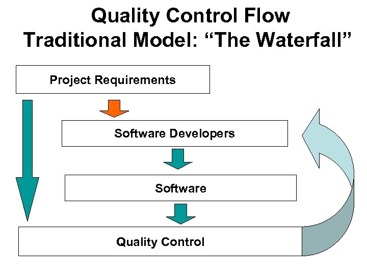 """Quality Control Flow Traditional Model: """"The Waterfall"""" Project Requirements Software Developers Software Quality Control"""
