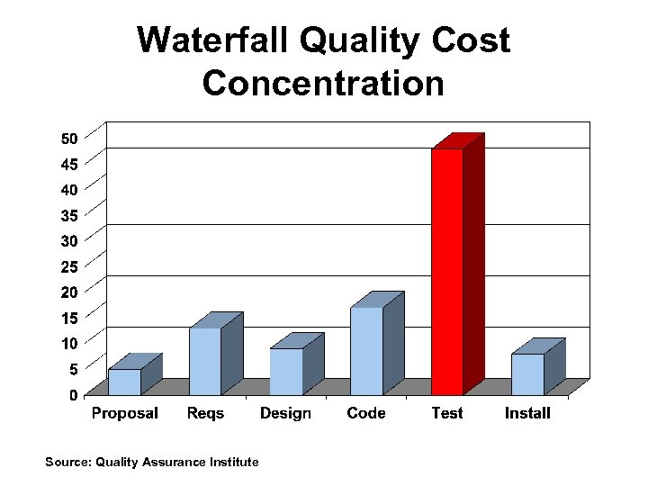 Waterfall Quality Cost Concentration Source: Quality Assurance Institute