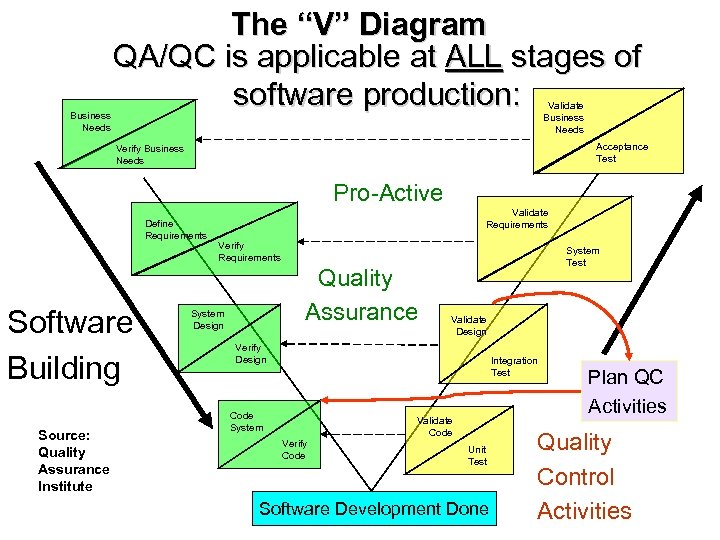 """Business Needs The """"V"""" Diagram QA/QC is applicable at ALL stages of software production:"""