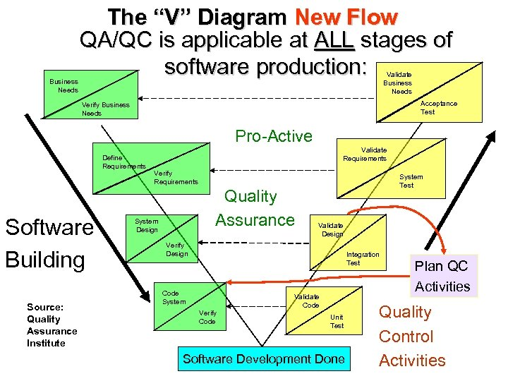 """Business Needs The """"V"""" Diagram New Flow QA/QC is applicable at ALL stages of"""