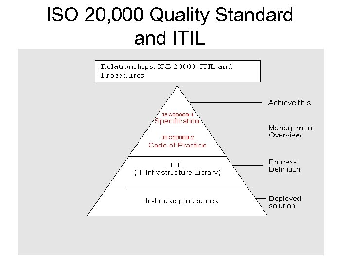 ISO 20, 000 Quality Standard and ITIL