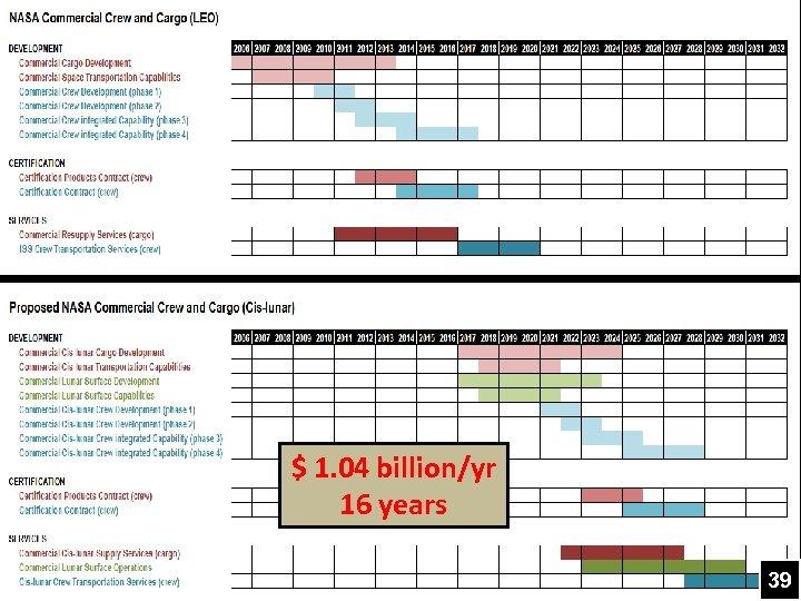 $ 1. 04 billion/yr 16 years 39