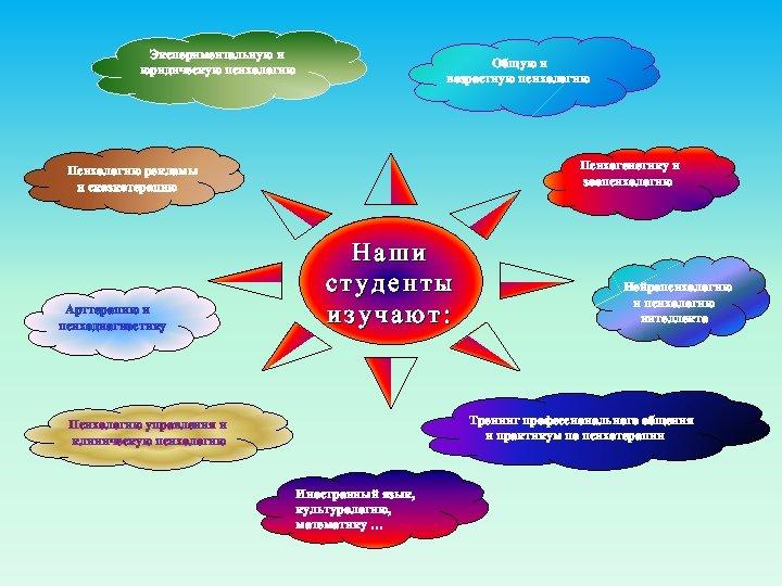 Экспериментальную и юридическую психологию Общую и возрастную психологию Психогенетику и зоопсихологию Психологию рекламы