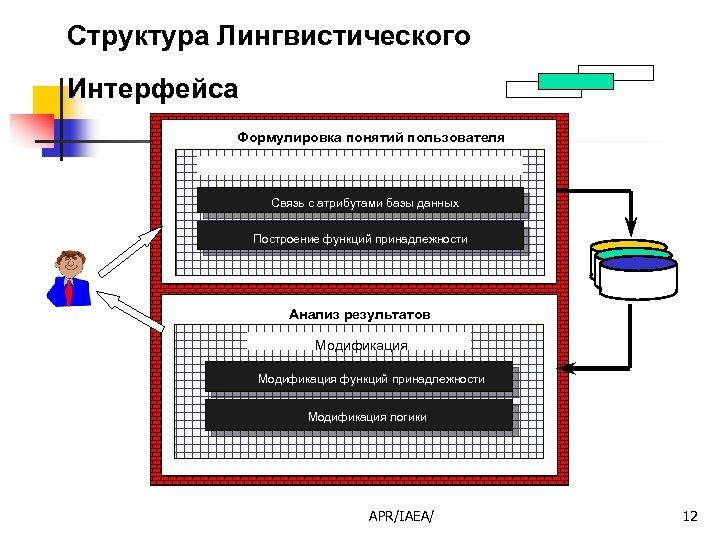 Структура Лингвистического Интерфейса Формулировка понятий пользователя Определение понятий пользователя Связь с атрибутами базы данных