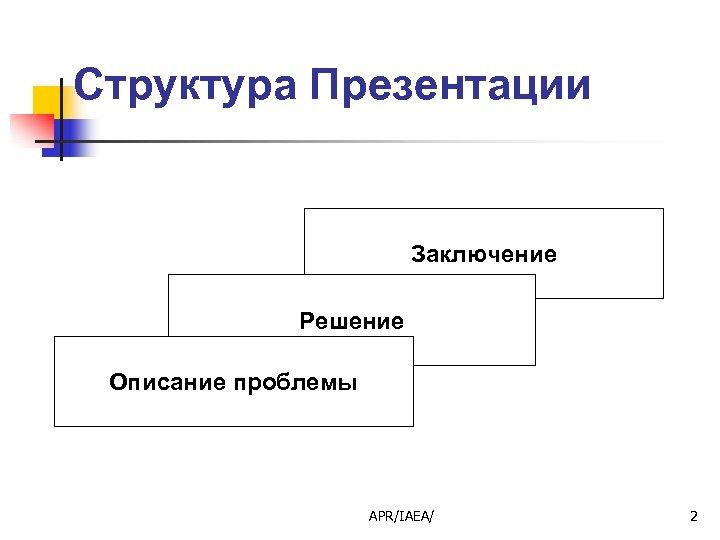 Структура Презентации Заключение Решение Описание проблемы APR/IAEA/ 2