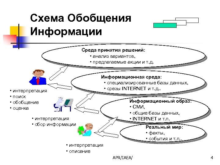 Схема Обобщения Информации Среда принятия решений: • анализ вариантов, • предлагаемые акции и т.