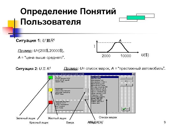Определение Понятий Пользователя Ситуация 1: U Н R 1 A 1 Пример: U=[200$, 20000$],