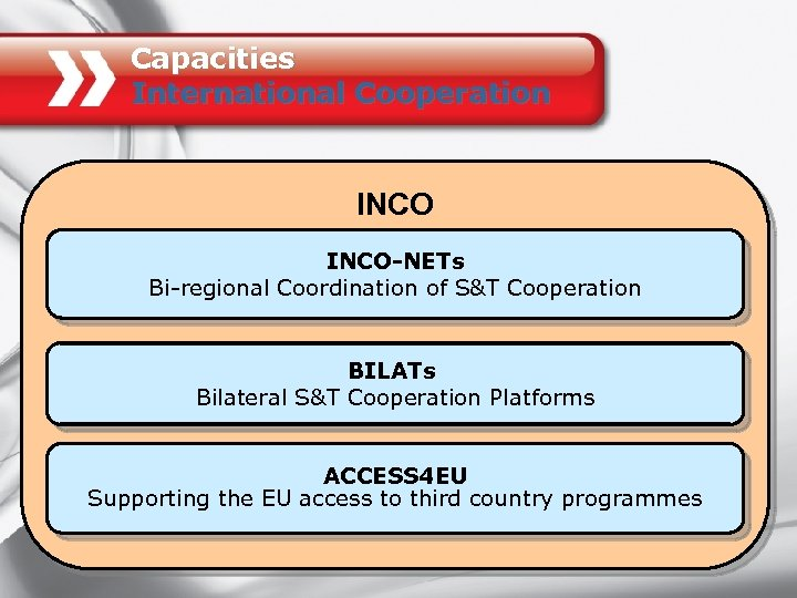 Capacities International Cooperation INCO-NETs Bi-regional Coordination of S&T Cooperation BILATs Bilateral S&T Cooperation Platforms