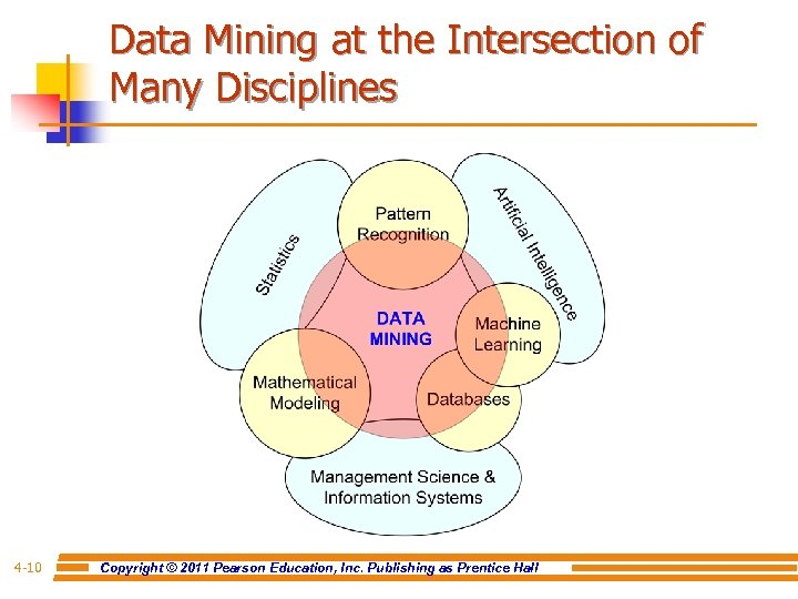 Data Mining at the Intersection of Many Disciplines 4 -10 Copyright © 2011 Pearson