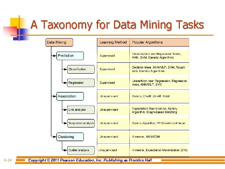 A Taxonomy for Data Mining Tasks 4 -14 Copyright © 2011 Pearson Education, Inc.