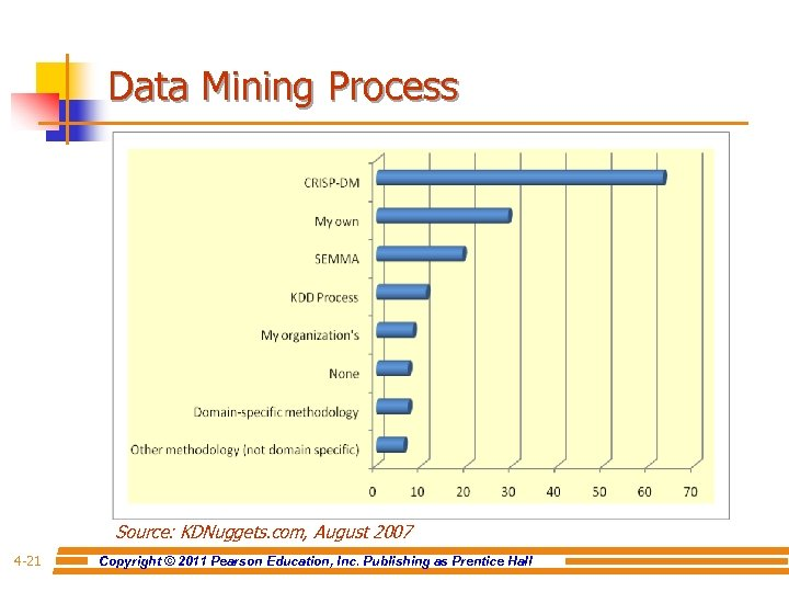 Data Mining Process Source: KDNuggets. com, August 2007 4 -21 Copyright © 2011 Pearson
