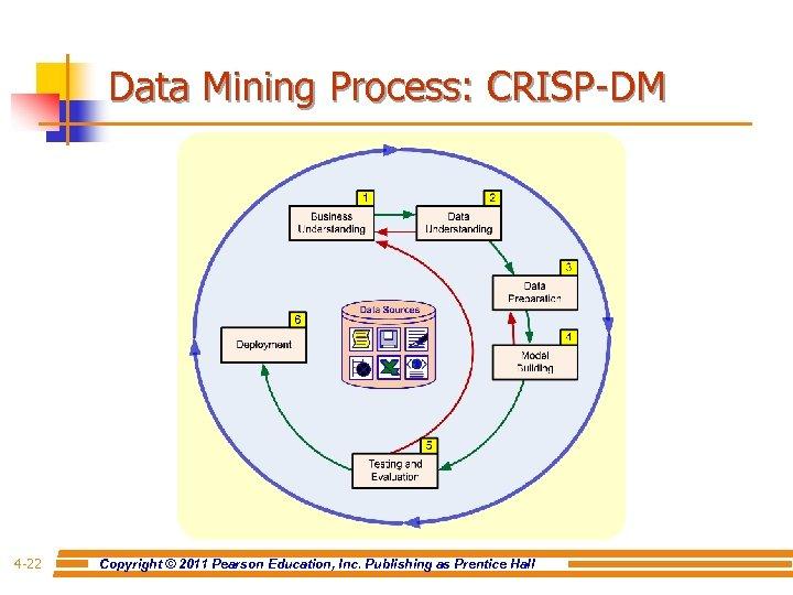 Data Mining Process: CRISP-DM 4 -22 Copyright © 2011 Pearson Education, Inc. Publishing as