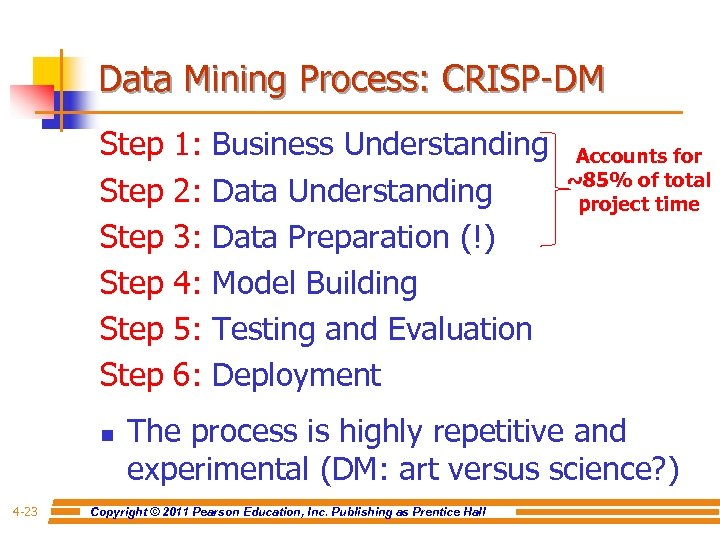 Data Mining Process: CRISP-DM Step 1: Business Understanding Step 2: Data Understanding Step 3: