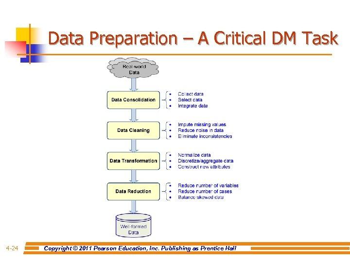 Data Preparation – A Critical DM Task 4 -24 Copyright © 2011 Pearson Education,