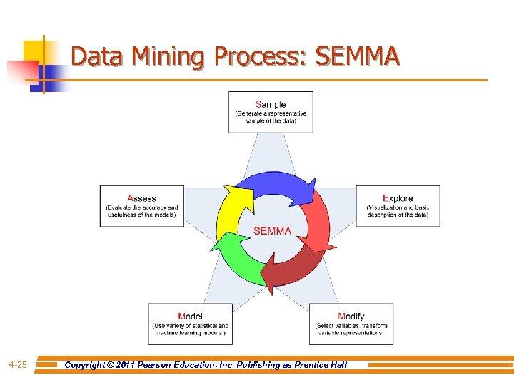 Data Mining Process: SEMMA 4 -25 Copyright © 2011 Pearson Education, Inc. Publishing as