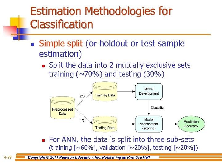 Estimation Methodologies for Classification n Simple split (or holdout or test sample estimation) n