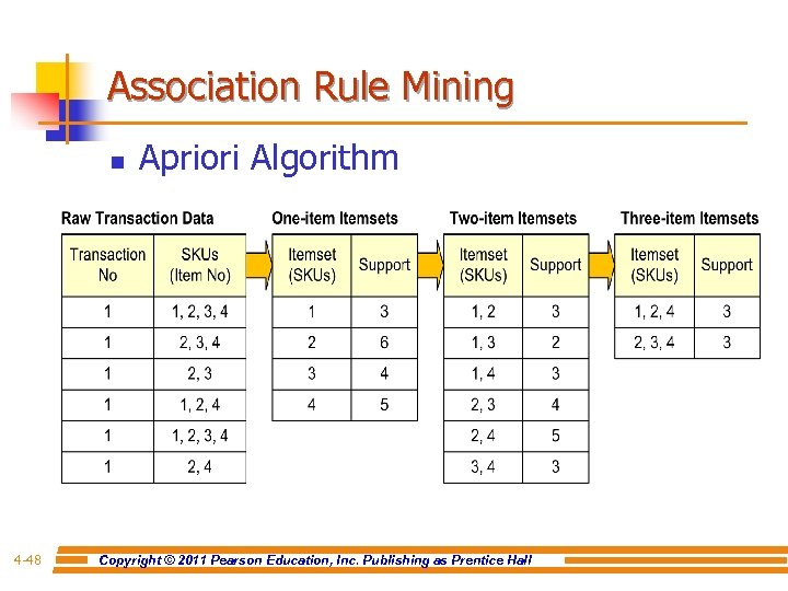Association Rule Mining n 4 -48 Apriori Algorithm Copyright © 2011 Pearson Education, Inc.