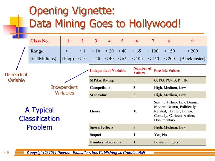 Opening Vignette: Data Mining Goes to Hollywood! Dependent Variable Independent Variables A Typical Classification