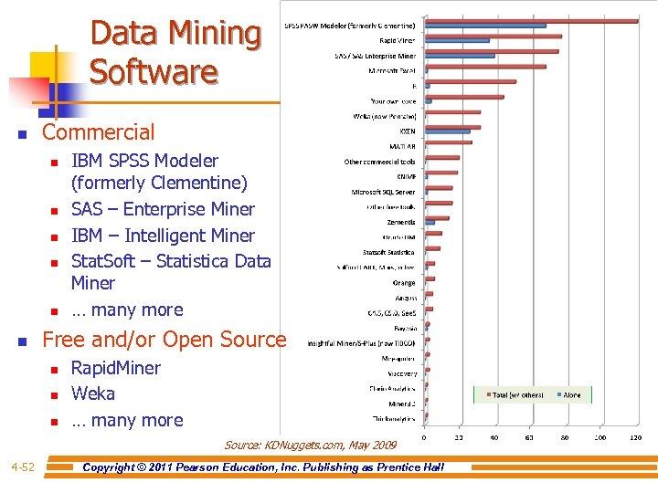 Data Mining Software n Commercial n n n IBM SPSS Modeler (formerly Clementine) SAS