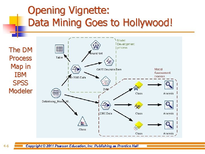Opening Vignette: Data Mining Goes to Hollywood! The DM Process Map in IBM SPSS