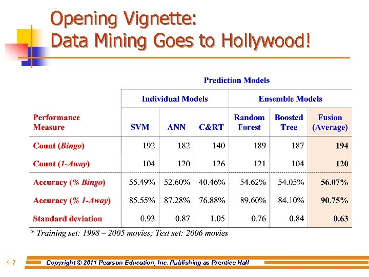 Opening Vignette: Data Mining Goes to Hollywood! 4 -7 Copyright © 2011 Pearson Education,