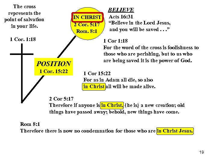 The cross represents the point of salvation in your life. BELIEVE IN CHRIST 2