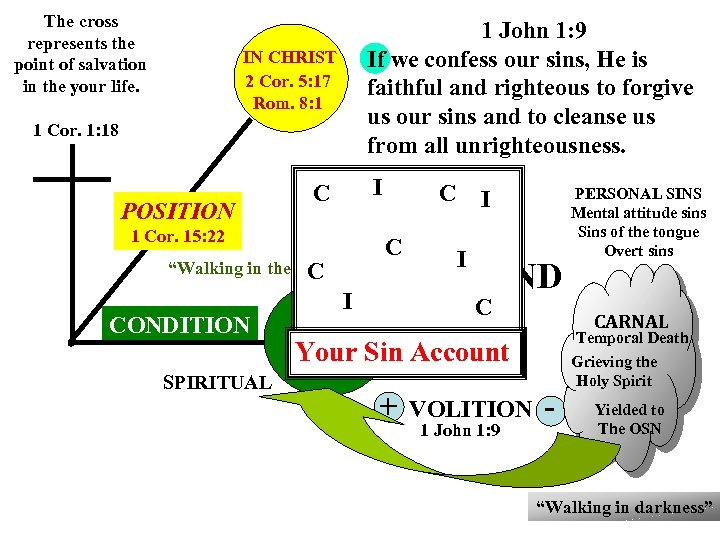 The cross represents the point of salvation in the your life. 1 John 1: