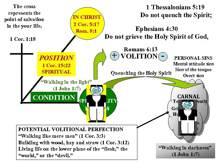 The cross represents the point of salvation in the your life. IN CHRIST 2