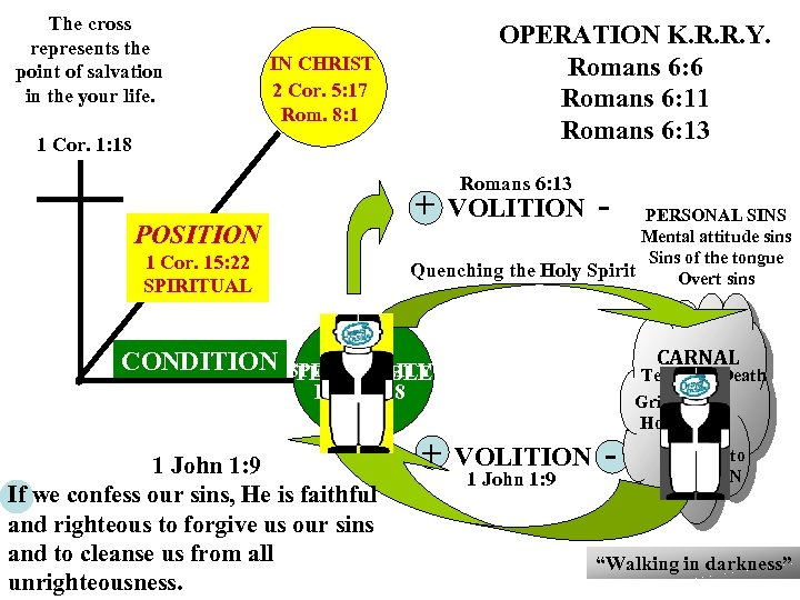 The cross represents the point of salvation in the your life. OPERATION K. R.