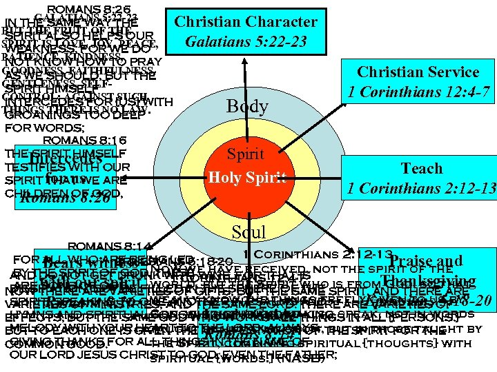 ROMANS 8: 26 GALATIANS 5: 22 -23 IN THE SAME WAY THE Christian Character