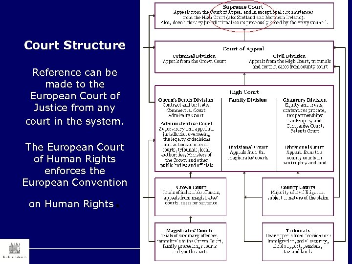 Court Structure Reference can be made to the European Court of Justice from any