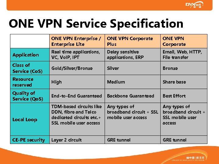 ONE VPN Service Specification   ONE VPN Enterprise / Enterprise Lite ONE VPN Corporate