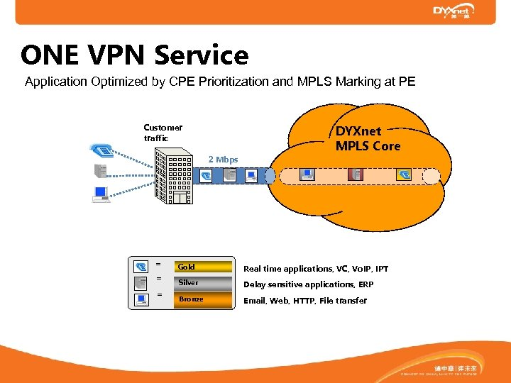 ONE VPN Service Application Optimized by CPE Prioritization and MPLS Marking at PE Customer