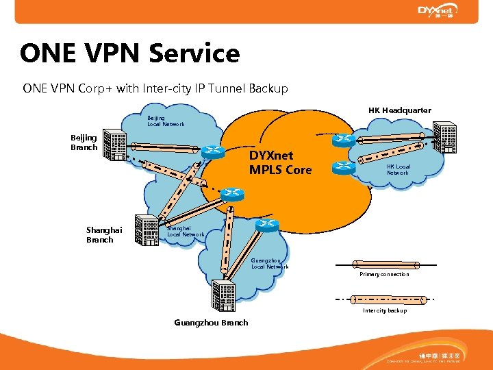 ONE VPN Service ONE VPN Corp+ with Inter-city IP Tunnel Backup HK Headquarter Beijing