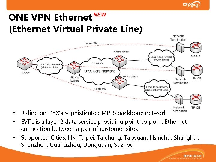ONE VPN Ethernet (Ethernet Virtual Private Line) NEW • Riding on DYX's sophisticated MPLS