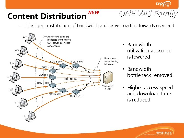 Content Distribution NEW ONE VAS Family – Intelligent distribution of bandwidth and server loading